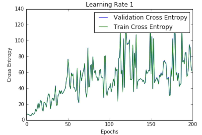 将学习速率可视化来优化神经网络